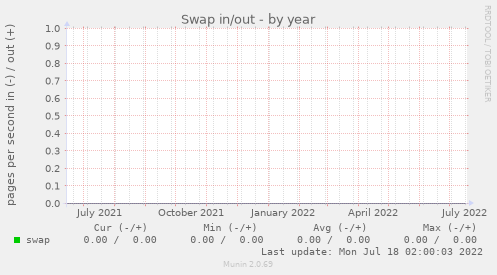 Users furthermore Gibbs likewise Swap further Cpuspeed besides Load. on entropy graph